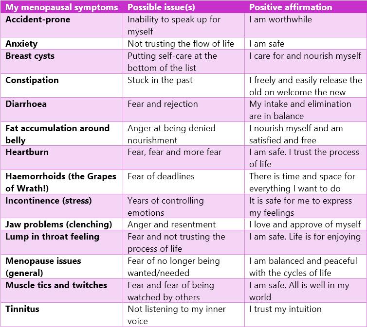 A-Z symptoms